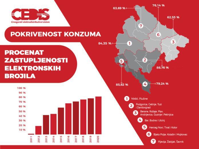 Elektronska brojila za devet godina uštedjela više od 50 miliona eura