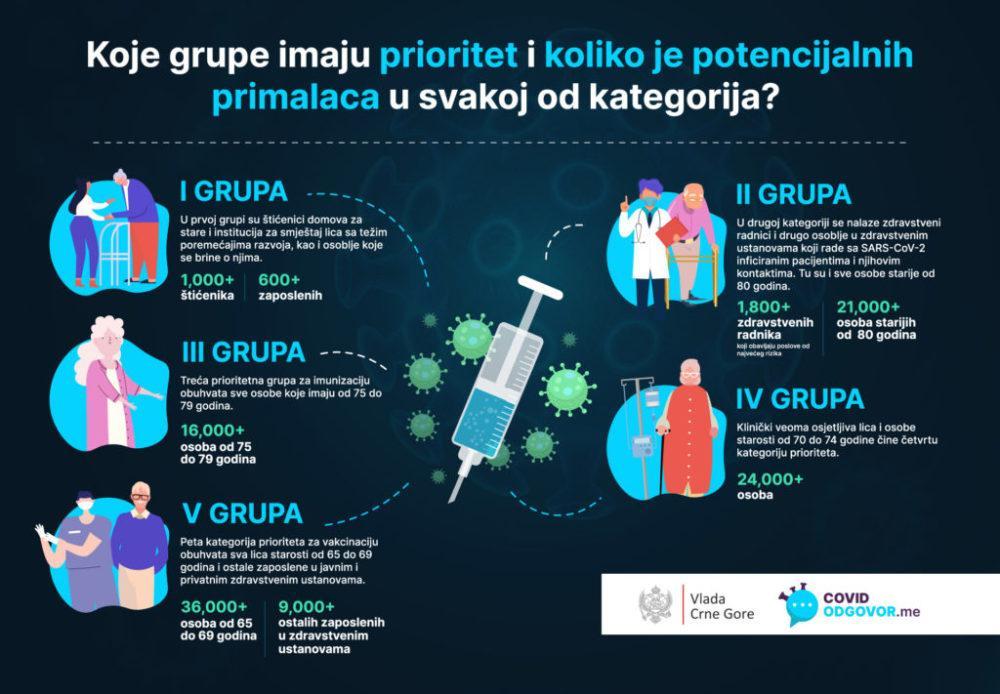 grupe za vakcinaciju